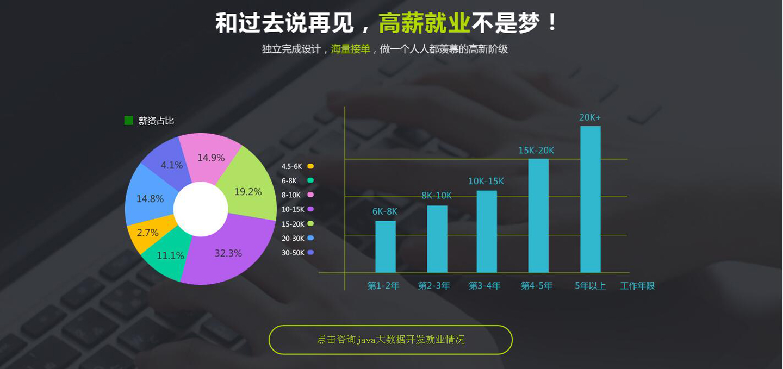 课工场郑州翔天信鸽大数据工程师薪资行情
