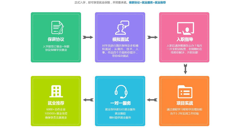 课工场郑州翔天信鸽大数据工程师就业保障