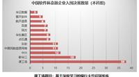 中国软件杯总决赛即将揭幕  课工场赛题51支队伍入围角逐最终大奖